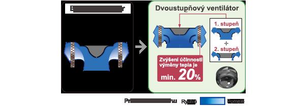 [Dvoustupňový turbo ventilátor] Zvýššení účinnosti výměny tepla je min. 20%