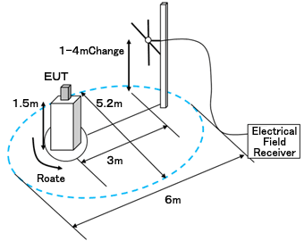 Image of the measurement environment.
