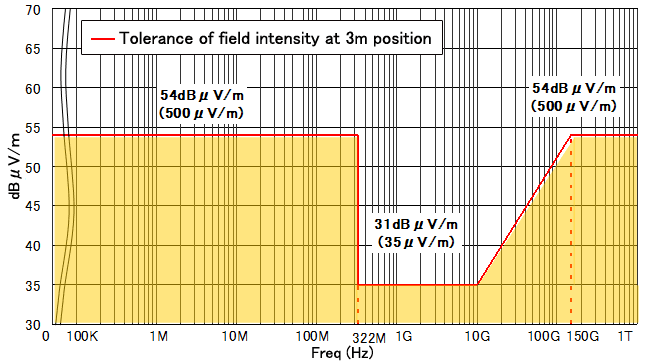 Tolerance of field intensity at 3m position.