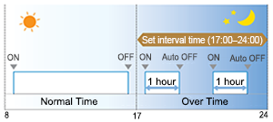 "Illustration of ""Auto-off timer&#8221."