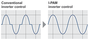 "Current waveform comparison chart as &#8220Conventional inverter control&#8221 and ""I-PAM inverter control""."
