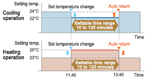 "Illustration of ""Set temperature auto return&#8221."