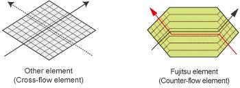 karşılaştırma görüntüleri: Diğer eleman (Çapraz-akış elemanı), Fujitsu elemanı (Counter-akış elemanı)