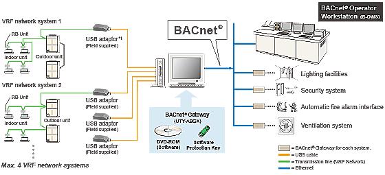 Vrf Systems Adaptor Amp Convertor Bacnet 174 Gateway Uty Abgx