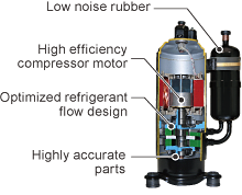 Image of Low noise rubber, High efficiency compressor motor, Optimized refrigerant flow design, Highly accurate parts.