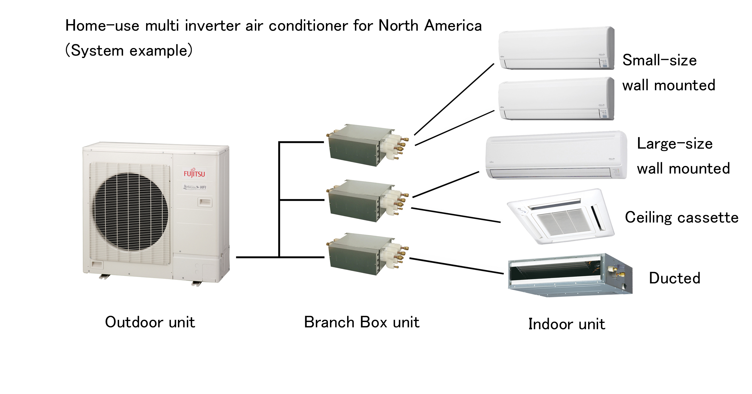 the lineup of home use multi air conditioners FUJITSU GENERAL #766455