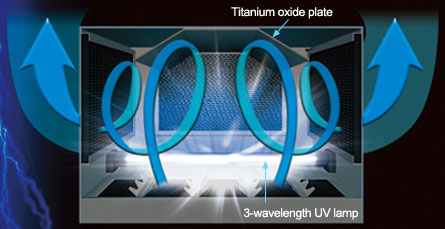 Titanium oxide plate 3-wavelength UV lamp