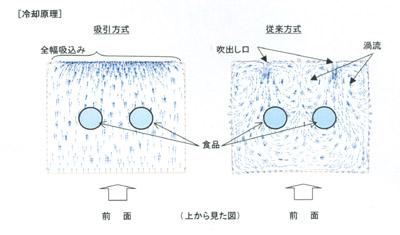 FUJITSU GENERAL Japan - 富士通ゼネラル世界初!食品の冷蔵負荷変動に強い高効率冷却方式「吸引冷却方式」を開発