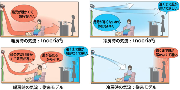 エアコン 空気 の 流れ