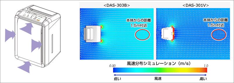 Скорость ветра Моделирование распределения Рисунок