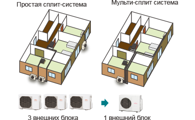 Простая сплит-система(3 внешних блока) → Мульти-сплит система(1 внешний блок)