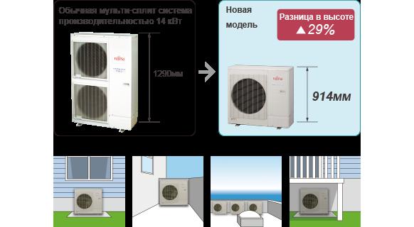 Обычная мульти-сплит система производительностью 14 кВт : 1290мм , Новая модель [Разница в высоте 29%] : 914мм