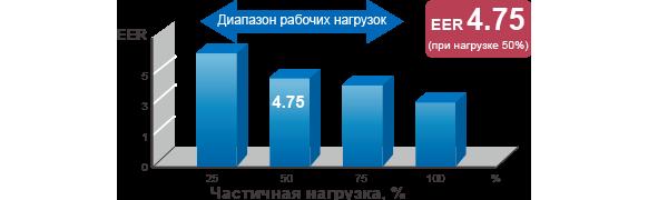 [Частичная нагрузка, %] Диапазон рабочих нагрузок,EER4.75(при нагрузке 50%)