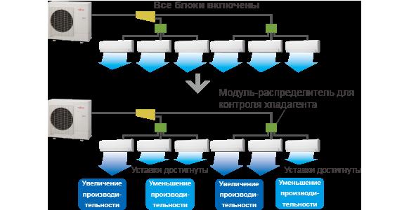 Все блоки включены,Модуль-распределитель для контроля хладагента,Уставки достигнуты,Увеличение производительности,Уменьшение производительности