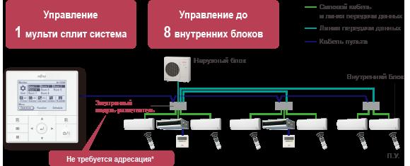 Управление 1 мульти сплит система,Управление до 8 внутренних блоков,(Электронный модуль-разветвитель)Не требуется адресация*