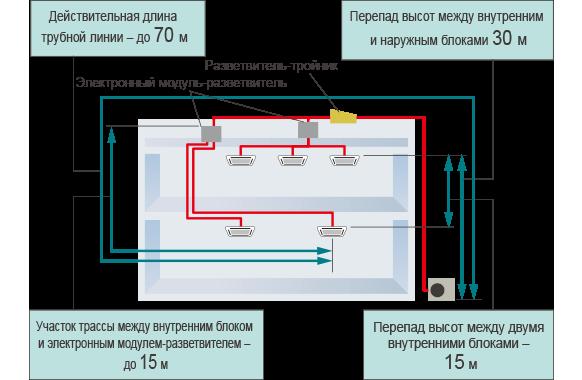 Действительная длина трубной линии – до 70 м. Перепад высот между внутренним и наружным блоками 30 м. Участок трассы между внутренним блоком и электронным модулем-разветвителем – до 15 м. Перепад высот между двумя внутренними блоками – 15 м.