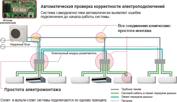 Автоматическая проверка корректности электроподключений : Система самодиагностики автоматически выявляет ошибки подключения до начала работы системы. / Все соединения конические: простота монтажа / Простота электромонтажа / Сплит- и мульти-сплит системы подключаются по одному принципу