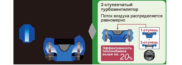 [2-ступенчатый турбовентилятор] Поток воздуха распределяется равномерно , Эффективность теплообмена выше на:20%