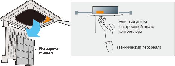 Моющийся фильтр : Удобный доступ к встроенной плате контроллера(Технический персонал)