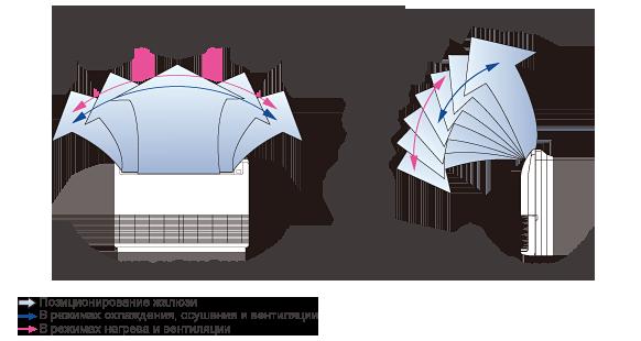 Автосвинг вправо-влево(Возможность выбора 5 положений),Автосвинг вверх-вниз(Возможность выбора 7 положений)
