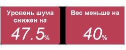 Уровень шума снижен на 47.5%,Вес меньше на 40%