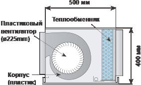 Пластиковый вентилятор(ø225mm),Корпус(пластик),Теплообменник,(500мм×400мм)