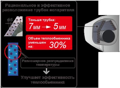 Тоньше трубка: 7мм → 5мм ,Объем теплообменника уменьшен на: 30% , Равномерное распределение температуры → Улучшает эффективность теплообменника