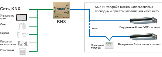 Пример конфигурации системы с KNX Интерфейс : FJ-RC-KNX-1i.