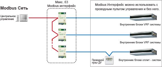 Пример конфигурации системы с Modbus Интерфейс : FJ-RC-MBS-1.