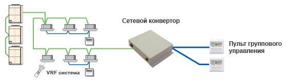 Пример конфигурации системы с пультом группового управления.