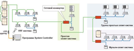 Пример конфигурации системы с сетевым конвертором: UTY-VGGXZ1.