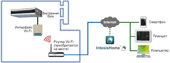 Пример конфигурации системы с беспроводным LAN Интерфейс  : FJ-RC-WIFI-1.