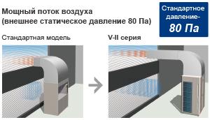 Мощный поток воздуха (внешнее статическое давление 80 Па)