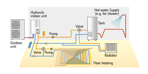 WATERSTAGE Air To Water System Configuration Fujitsu General - Types of in floor heating systems