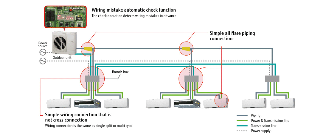 Wiring mistake automatic check function : The check operation detects wiring mistakes in advance. / Simple wiring connection that is not cross connection : Wiring connection is the same as single split or multi type. / Simple all flare piping connection
