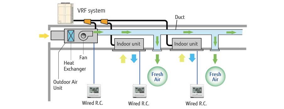 Ventilation Outdoor Air Unit Fujitsu General Europe Amp Cis