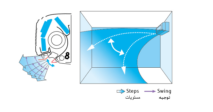 Split Systems (Air Conditioner) : Wall Mounted - Multi Air Flow