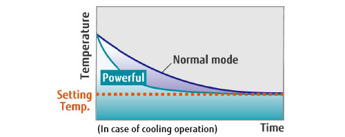 Ex. Cooling operation
