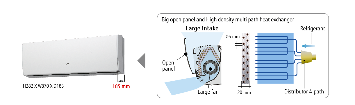 Big open panel and High density multi path heat exchanger