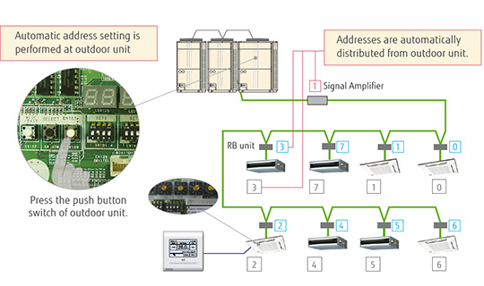 Airstage Vrf Systems Common Features Fujitsu General Global