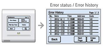 Fujitsu Ceiling Cassette Error Codes | Taraba Home Review