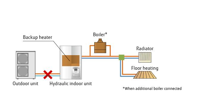 Waterstage Air To Water Split Type High Power Series