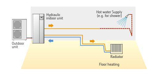 WATERSTAGE™ (Air to Water) : System Configuration - Fujitsu General ...