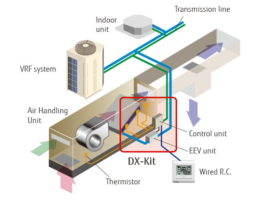 Dx A C Systems : Ventilation dx kit fujitsu general europe cis united