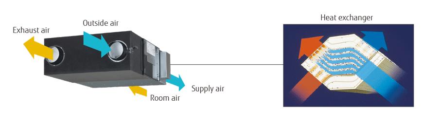 Ventilation : Energy Recovery Ventilator - FUJITSU GENERAL United