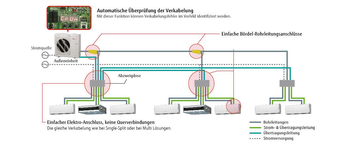 Schön Verkabelung Der Klimaanlage Ideen - Der Schaltplan ...