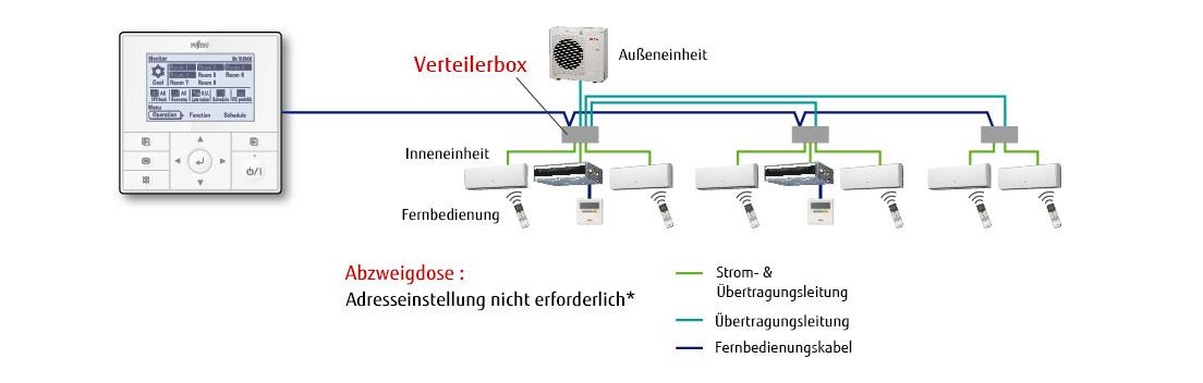 multi split systeme klimaanlage 8 raum multi fujitsu general deutschland. Black Bedroom Furniture Sets. Home Design Ideas