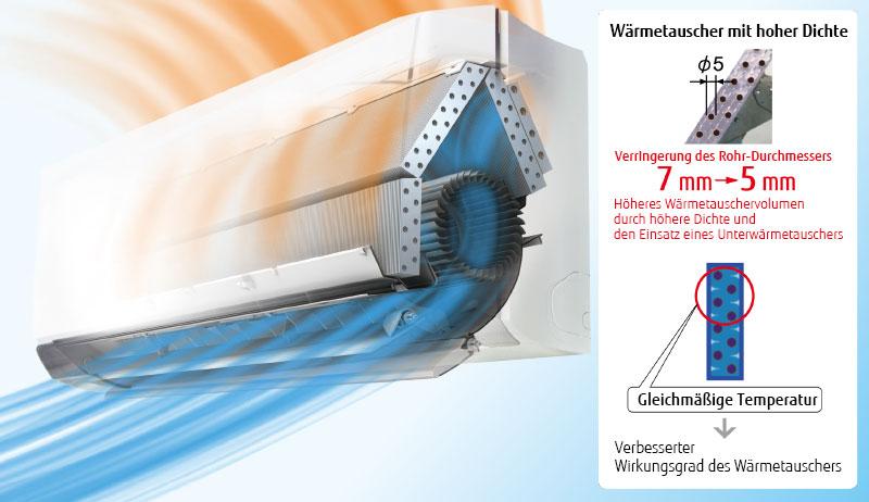 Wärmetauscher mit hoher Dichte Verringerung des Rohr-Durchmessers Höheres Wärmetauschervolumen  durch höhere Dichte und  den Einsatz eines Unterwärmetauschers Gleichmäßige Temperatur Verbesserter Wirkungsgrad des Wärmetauschers