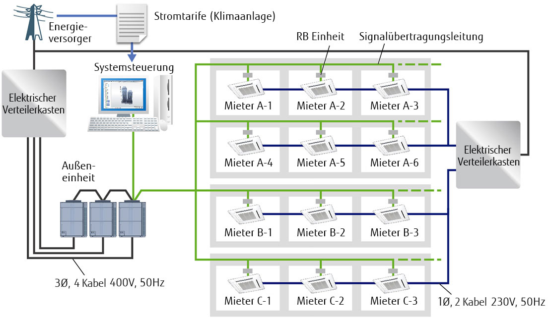 Airstage™ (VRF Systeme) : UTY-ALGXZ1 - FUJITSU GENERAL Deutschland