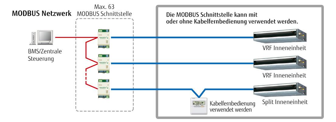 airstage vrf systeme fj rc mbs 1 fujitsu general deutschland. Black Bedroom Furniture Sets. Home Design Ideas